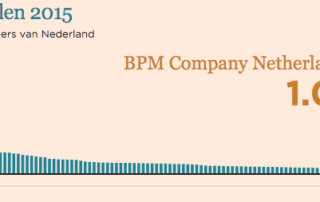 FD Gazellen Top100 BPM Company